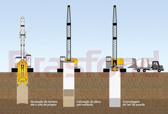 Slurry Wall Construction : Brasfond fundações especiais